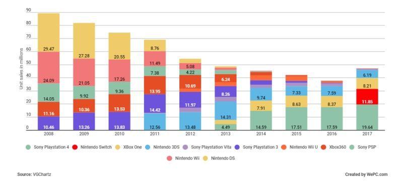 Le console con più giochi vendute nel mondo